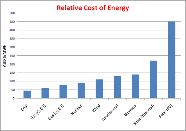 Relative-Cost-of-Energy-graph.jpg